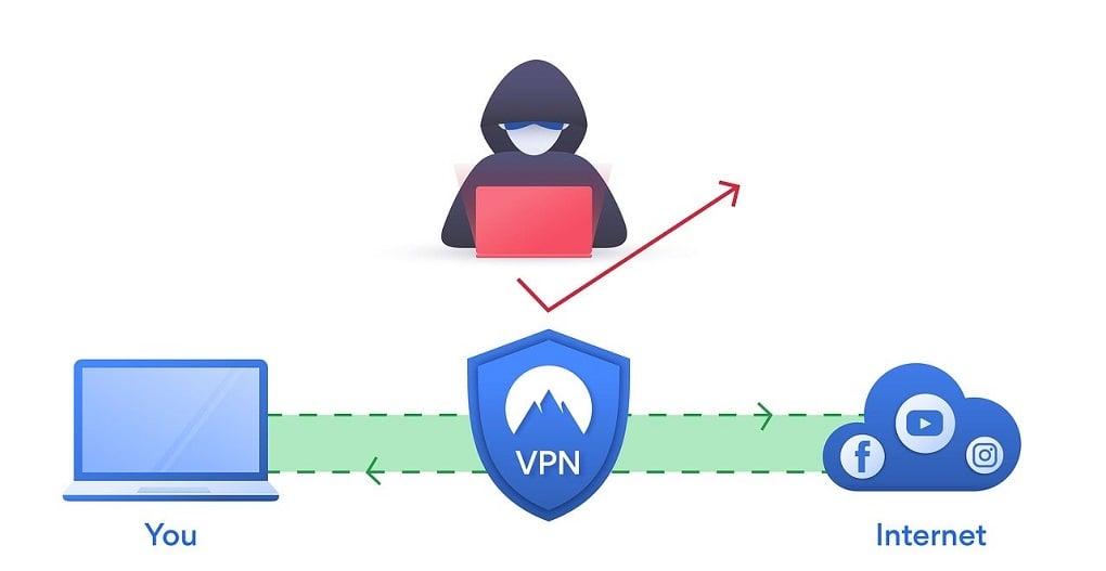 Mikä on VPN-yhteys